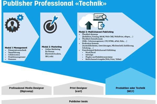 Zertifizierungsprüfung Lehrgang Publisher Professional «Technik» | 17.03.2017 | Bern